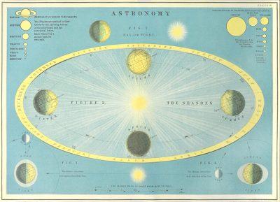 Affiche vintage  SCIENCE ASTROMOMIE Dimensions : 50 x 70 cm