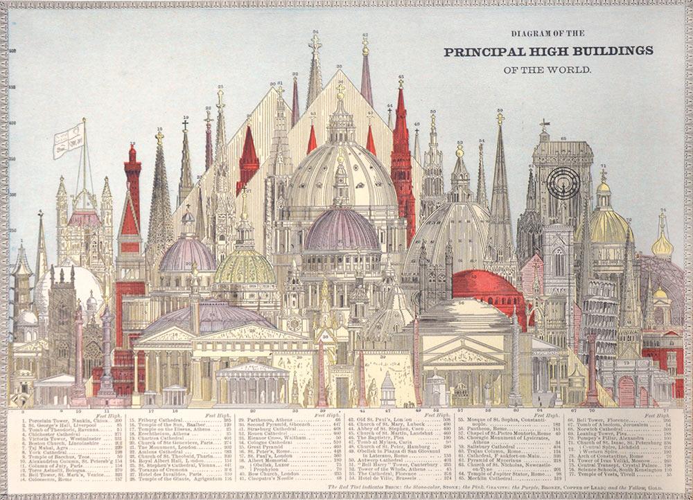 Affiche Rétro Scientifique  BUILDINGS Dimensions : 50 x 70 cm