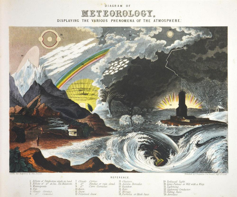 Affiche Rétro Scientifique  METEROLOGY Dimensions : 60 x 50 cm