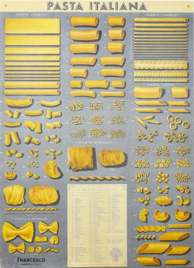 Affiche vintage  MANGER PASTA Dimensions : 70 x 50 cm