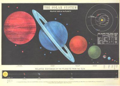 Affiche vintage  SCIENCE SYSTEME SOLAIRE Dimensions : 50 x 70 cm